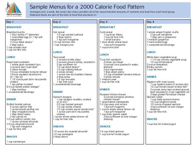 2000 Usda Calorie Diet