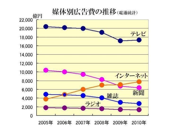 国内インターネット広告費の推移(2001 2010年) Slide 2