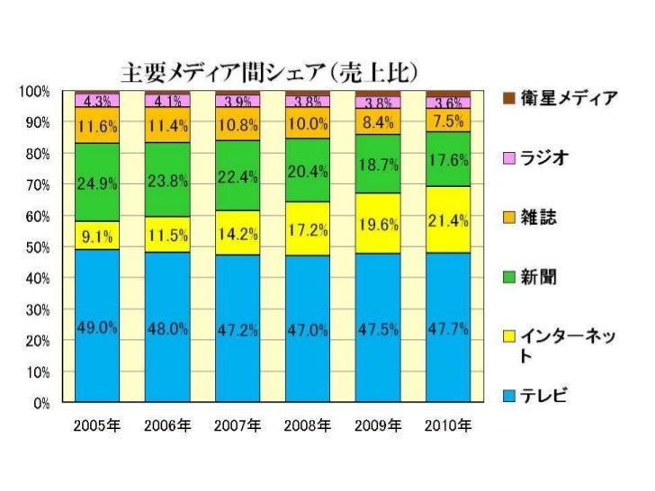 国内インターネット広告費の推移(2001 2010年) Slide 3