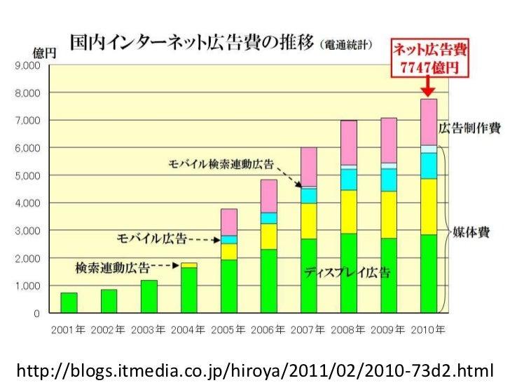 http://blogs.itmedia.co.jp/hiroya/2011/02/2010-73d2.html