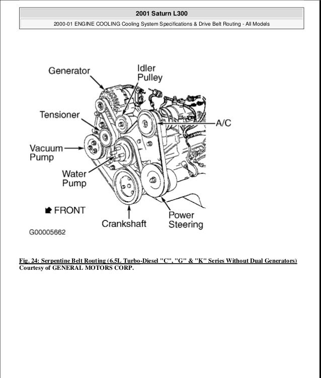 2001 Drive Belt Routing. 29 24 Serpentine Belt Routing. Chevrolet. 1997 Chevy Tahoe Belt Diagram At Scoala.co