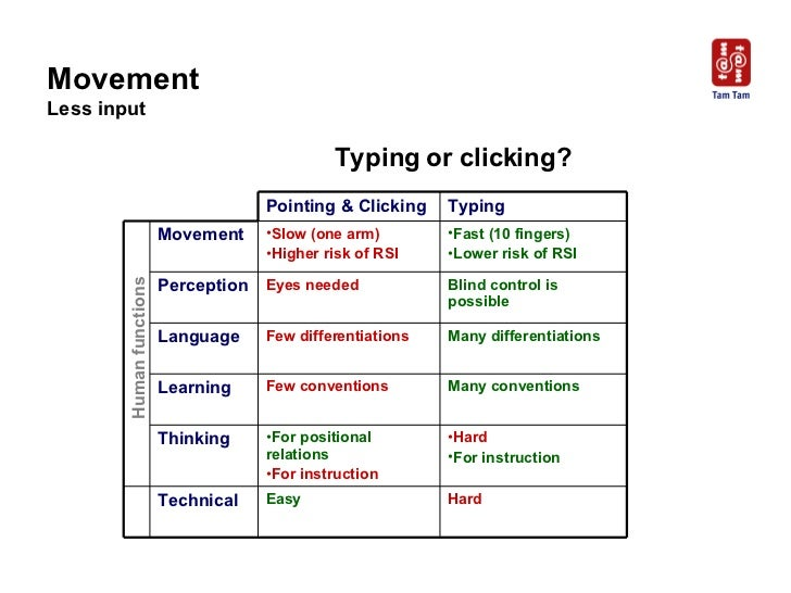 Human functions Typing or clicking? Movement Less input Pointing & Clicking Typing Movement <ul><li>Slow (one arm) </li></...