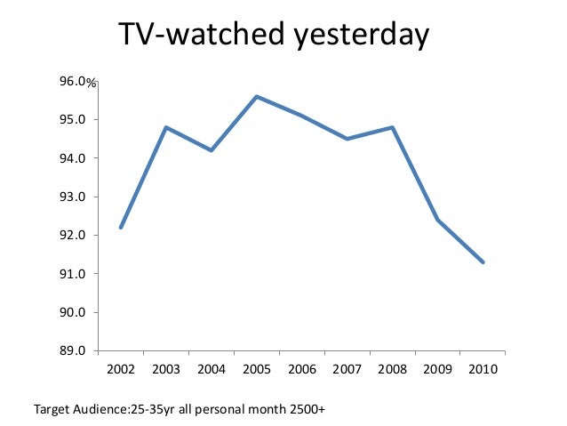 TV-watched yesterday Target Audience:25-35yr all personal month 2500+ 89.0 90.0 91.0 92.0 93.0 94.0 95.0 96.0 2002 2003 20...