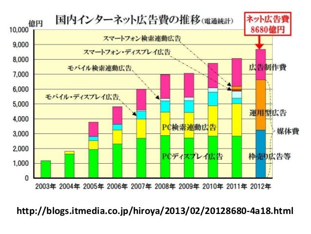 http://blogs.itmedia.co.jp/hiroya/2013/02/20128680-4a18.html