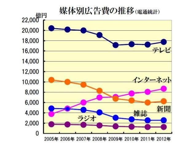 国内インターネット広告費の推移(2003~2012) - Internet ad market size in Japan Slide 2