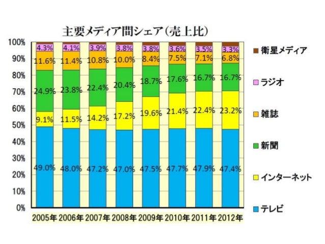 国内インターネット広告費の推移(2003~2012) - Internet ad market size in Japan Slide 3