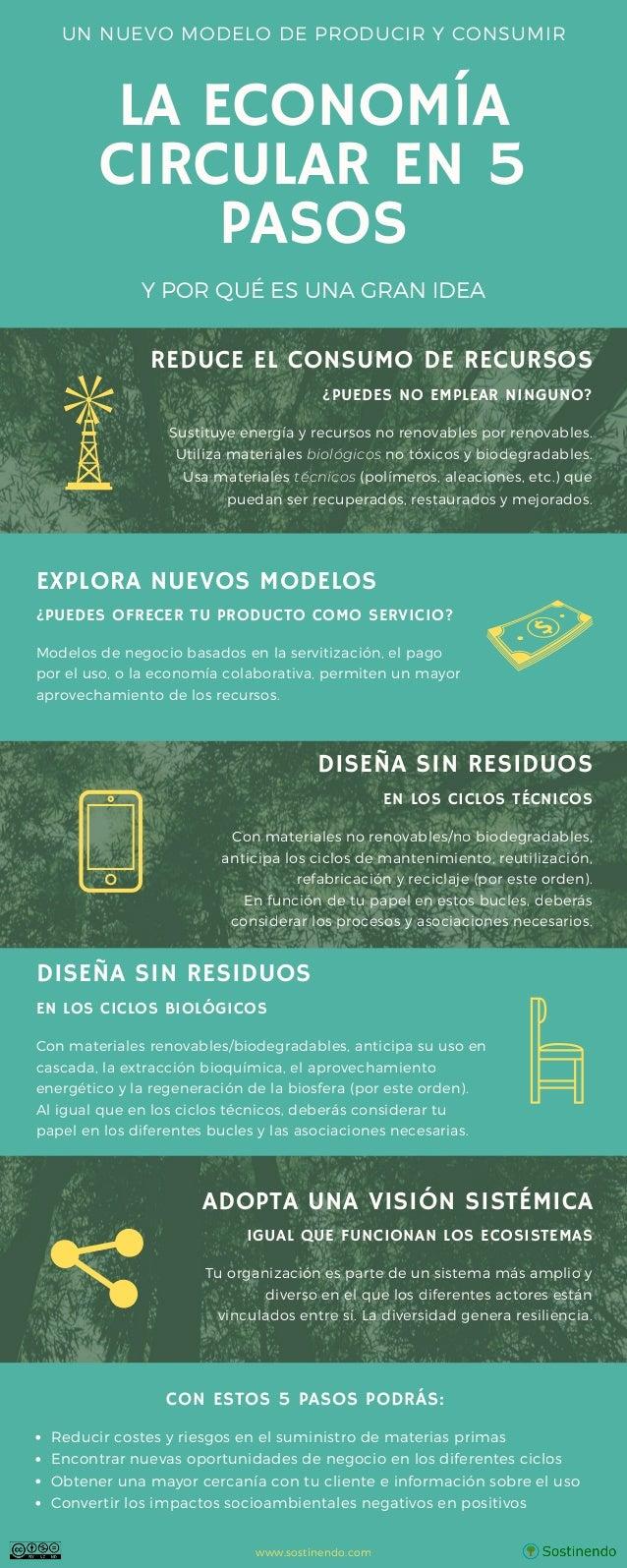 LA ECONOM�A CIRCULAR EN 5 PASOS UN NUEVO MODELO DE PRODUCIR Y CONSUMIR Y POR QU� ES UNA GRAN IDEA REDUCE EL CONSUMO DE REC...