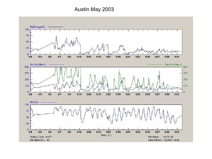 Austin May 2003