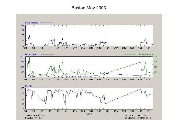 Boston May 2003