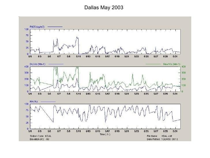Dallas May 2003