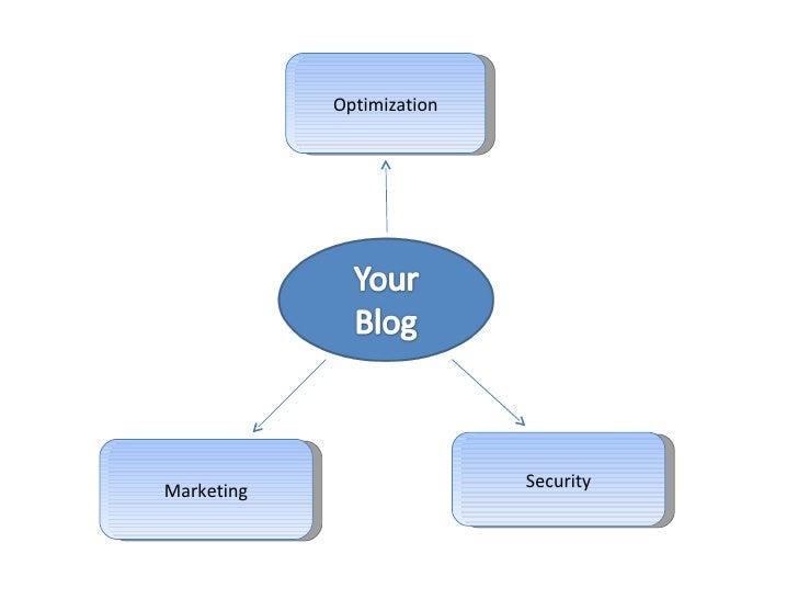 How To Get Started After Installing Wordpress ( Wordcamp, Delhi ) Slide 3