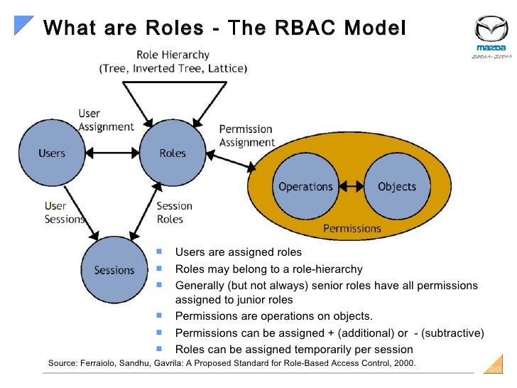 7 what are roles the rbac model