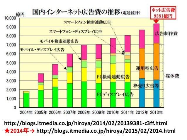 http://blogs.itmedia.co.jp/hiroya/2014/02/20139381-c3ff.html ★2014年→ http://blogs.itmedia.co.jp/hiroya/2015/02/2014.html