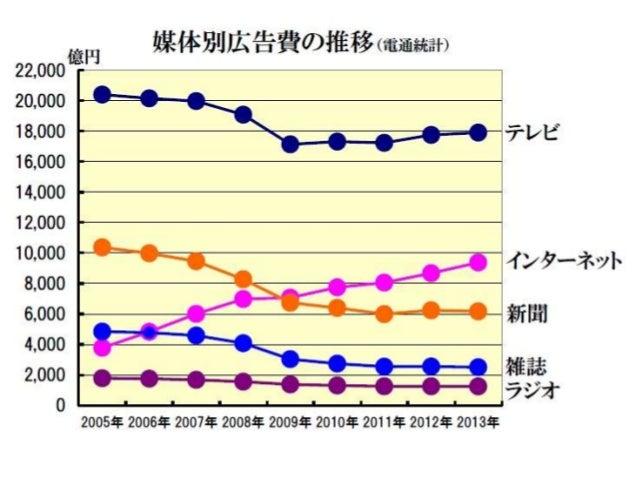 国内インターネット広告費の推移(2004~2013) - Internet ad market size in Japan Slide 2