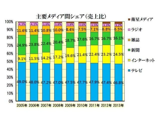 国内インターネット広告費の推移(2004~2013) - Internet ad market size in Japan Slide 3