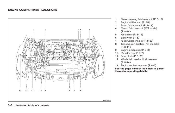 2004 maxima owners manual 15 728 2004 nissan maxima engine partment fuse box nissan wiring 2004 nissan maxima engine wiring diagram at bayanpartner.co