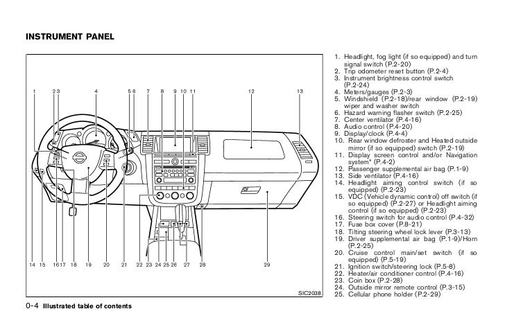 murano 2004 inside fuse panel