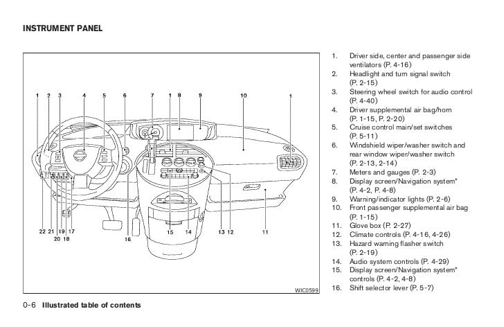 Captivating nissan quest instrument cluster wiring diagram