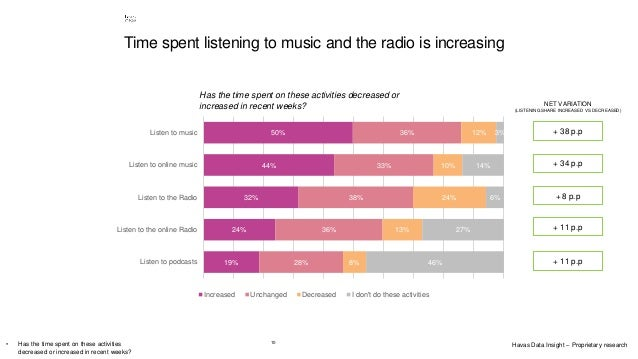 10 Time spent listening to music and the radio is increasing Has the time spent on these activities decreased or increased...