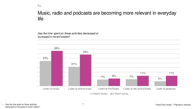 11 Music, radio and podcasts are becoming more relevant in everyday life Has the time spent on these activities decreased ...