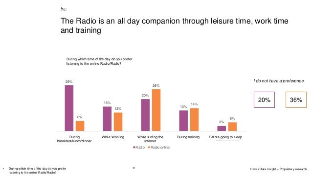 13 The Radio is an all day companion through leisure time, work time and training 29% 15% 20% 13% 3% 6% 12% 26% 14% 6% Men...