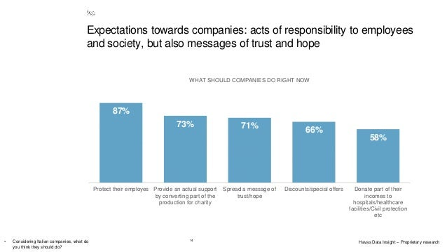 14 Expectations towards companies: acts of responsibility to employees and society, but also messages of trust and hope 87...