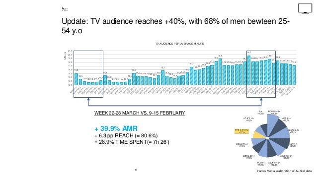 15 Update: TV audience reaches +40%, with 68% of men bewteen 25- 54 y.o 15,0 13,5 12,812,612,612,813,1 14,4 13,2 12,712,71...