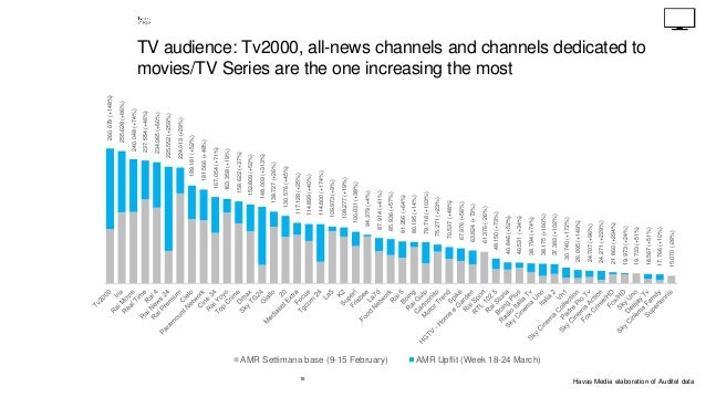 16 TV audience: Tv2000, all-news channels and channels dedicated to movies/TV Series are the one increasing the most 260.6...