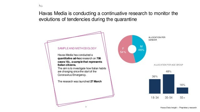 2 Havas Media is conducting a continuative research to monitor the evolutions of tendencies during the quarantine SAMPLE A...