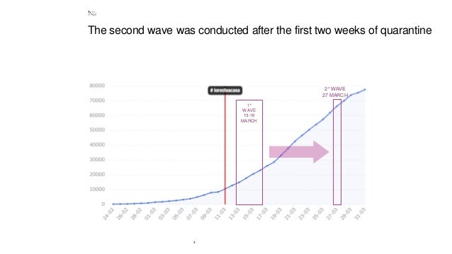 3 The second wave was conducted after the first two weeks of quarantine 1° WAVE 13-16 MARCH 2° WAVE 27 MARCH