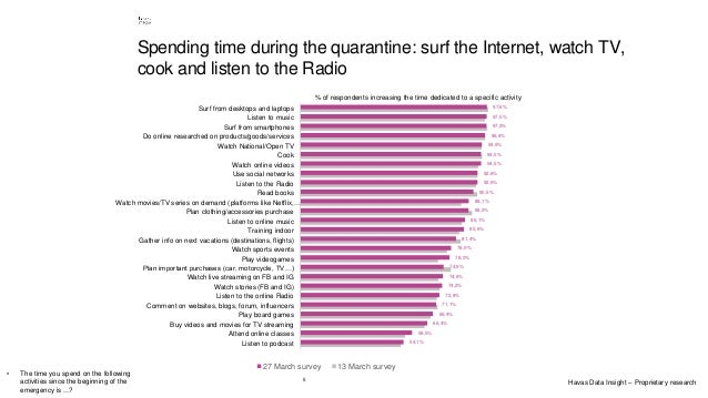 5 Spending time during the quarantine: surf the Internet, watch TV, cook and listen to the Radio 54,1% 58,5% 66,4% 69,4% 7...