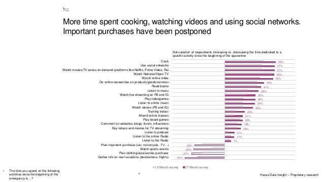6 More time spent cooking, watching videos and using social networks. Important purchases have been postponed -44% -37% -3...