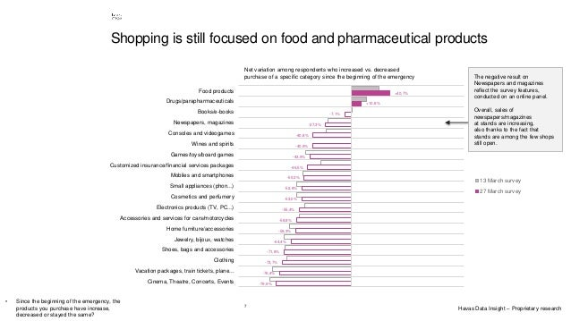 7 Shopping is still focused on food and pharmaceutical products +40,7% +10,8% -7,1% -27,3% -40,8% -40,9% -43,9% -46,5% -50...