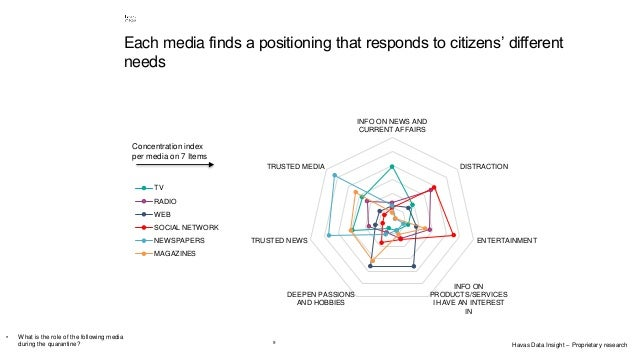 9 Each media finds a positioning that responds to citizens' different needs INFO ON NEWS AND CURRENT AFFAIRS DISTRACTION E...