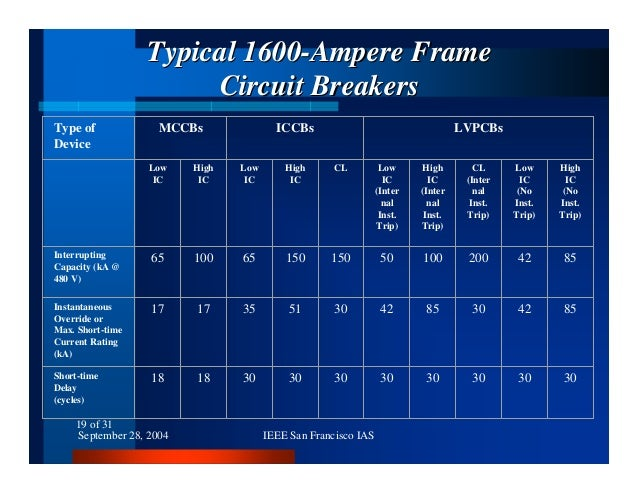 Circuit Breakers Interrupting Capacity and Short-Time Current Rating