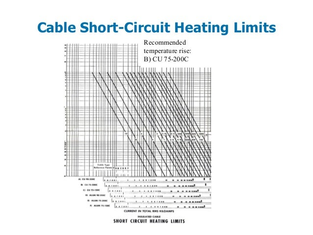 Short Circuit, Protective Device Coordination
