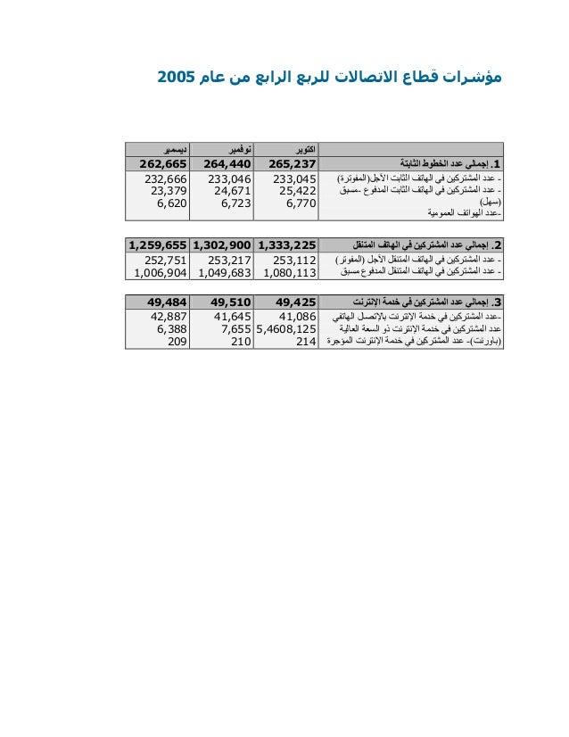 للربع االتصاالت قطاع مؤشراتالرابععام من0225 ديسمبر نوفمبر اكتوبر 666,662 666,662 662,662 1الثابتة ا...