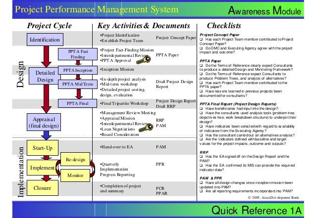 Quick Reference 1A Awareness Module © 2005, Asian Development Bank Project Performance Management System Detailed Design A...