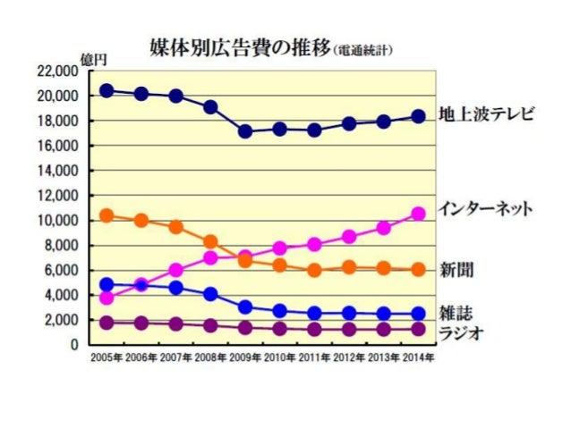 国内インターネット広告費の推移(2005 2014) Slide 2