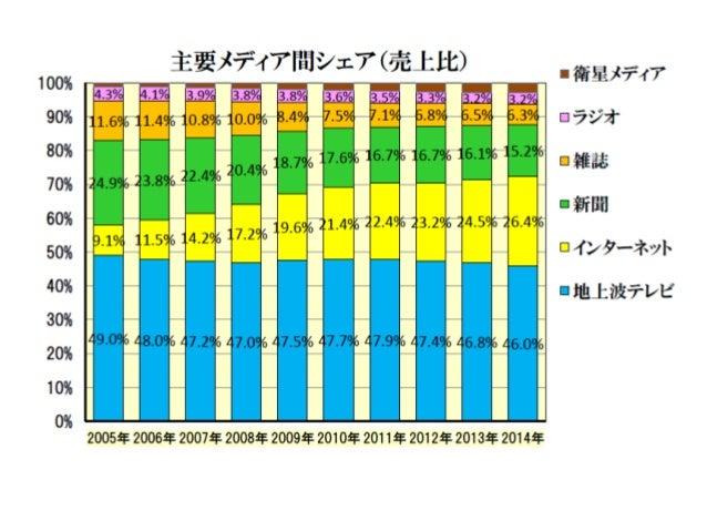 国内インターネット広告費の推移(2005 2014) Slide 3
