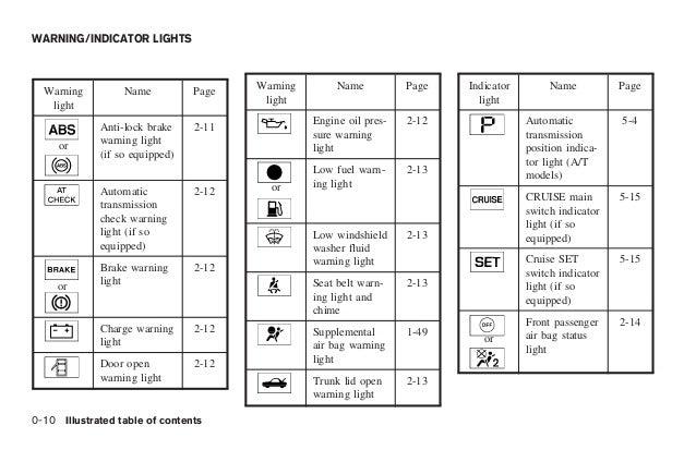 Toyota Forklift Warning Lights Symbols