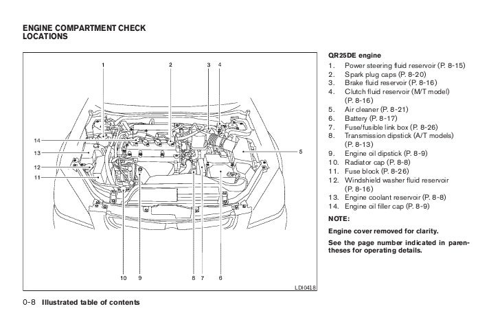 2005 altima owners manual 15 728?cb=1347365255 05 nissan altima engine compartment 05 engine problems and solutions 2006 Nissan Altima Motor Mounts at gsmx.co