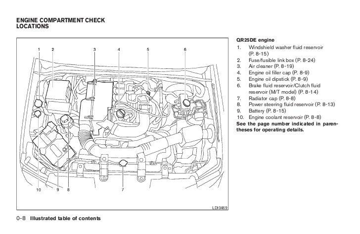 Nissan Frontier Motor Oil
