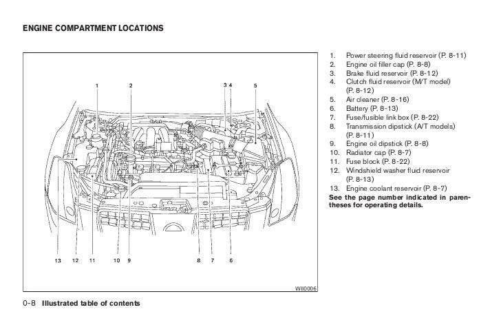 2005 maxima owner s manual rh slideshare net 2005 nissan sentra engine diagram 2004 Nissan Maxima Engine Diagram