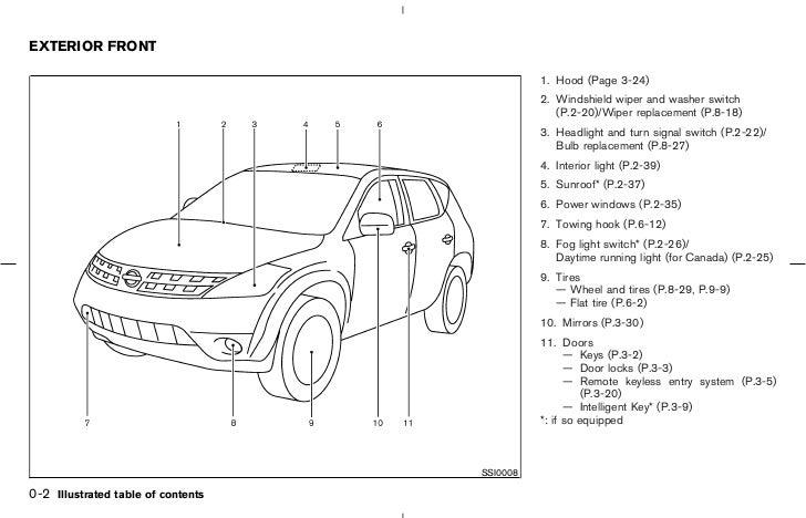 8: Nissan Murano Fuse Diagram At Executivepassage.co