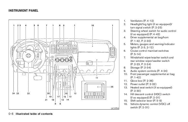2005 pathfinder owner s manual rh slideshare net Nissan Repair Manual Nissan Manual Book