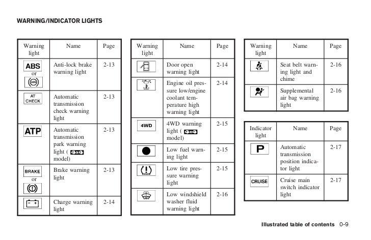2005 titan owner s manual rh slideshare net 2005 nissan armada owner's manual 2005 nissan titan owners manual pdf