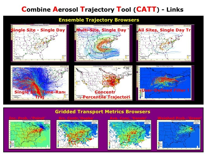 C ombine  A erosol  T rajectory  T ool ( CATT ) - Links Single Site - Single Day Trajectory Concentr . Percentile Trajecto...