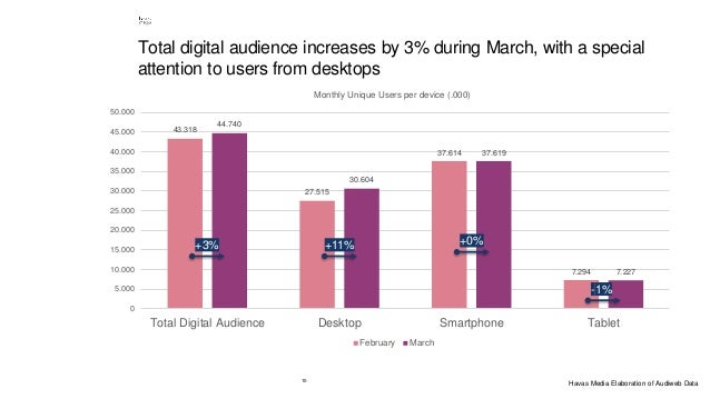 10 Total digital audience increases by 3% during March, with a special attention to users from desktops 43.318 27.515 37.6...