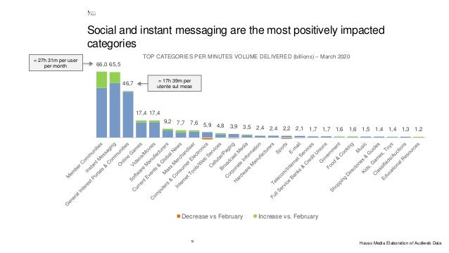 15 Social and instant messaging are the most positively impacted categories 66,0 65,5 46,7 17,4 17,4 9,2 7,7 7,6 5,9 4,8 3...